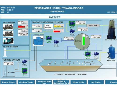 SEI Mangkei Biogas SCADA